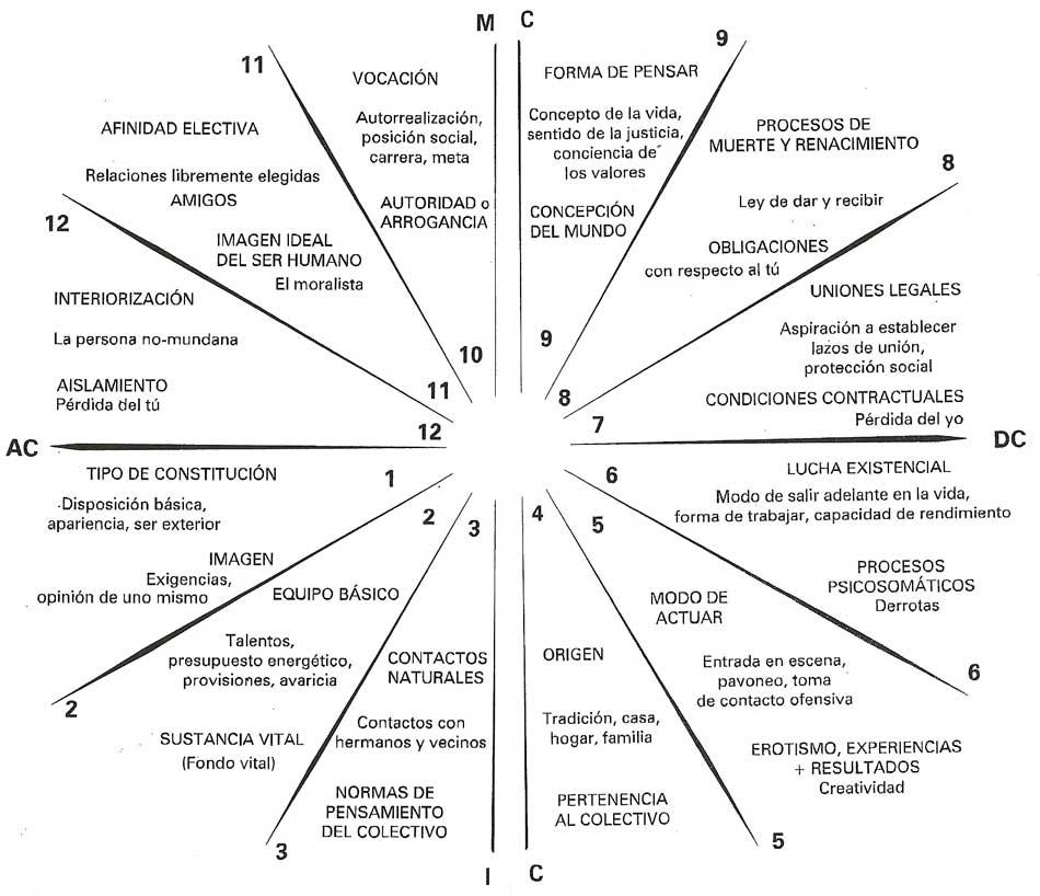 Las 12 casas astrologicas lo que necesitas saber y mas - Casas del zodiaco ...