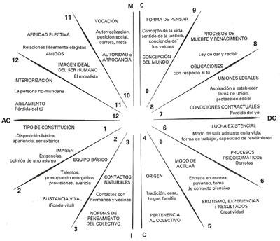 Sistema de casas astrológicas Huber
