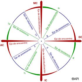 Claves en la consulta astrológica Ejes-casas