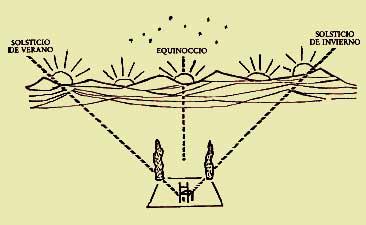 Equinoccio y solsticio