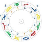 Zodiaco con signos y planetas regentes