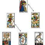 lectura-puente Tarot Terapeutico