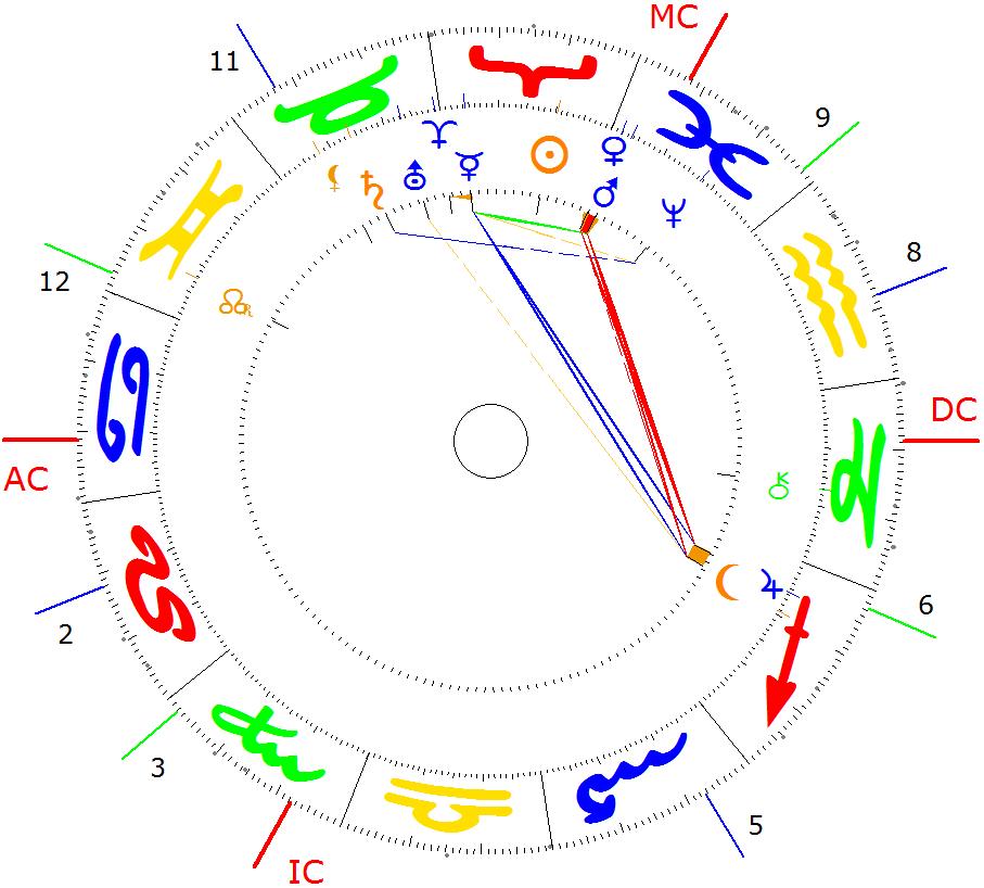 cn-astro
