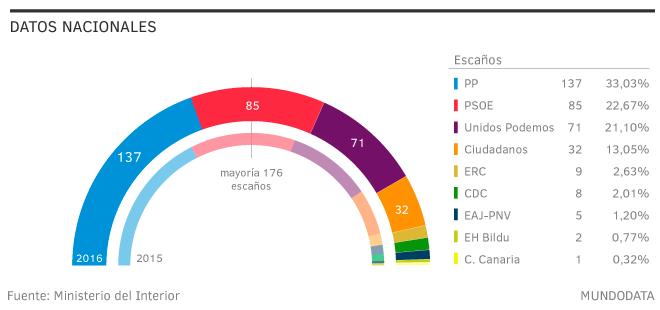 elecciones-junio-2016